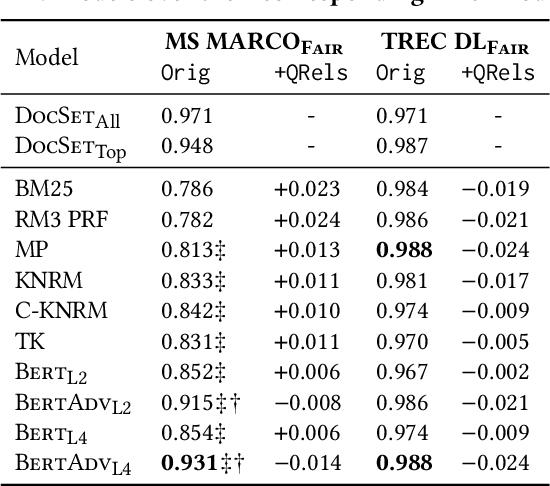 Figure 4 for Societal Biases in Retrieved Contents: Measurement Framework and Adversarial Mitigation for BERT Rankers