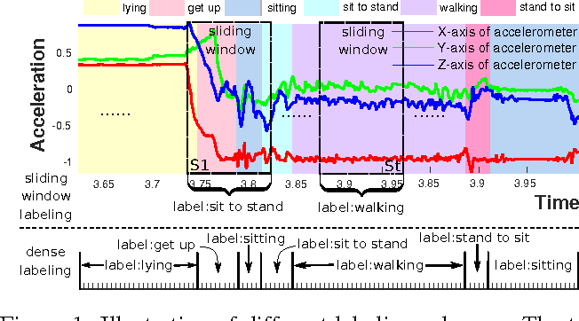 Figure 1 for Efficient Dense Labeling of Human Activity Sequences from Wearables using Fully Convolutional Networks