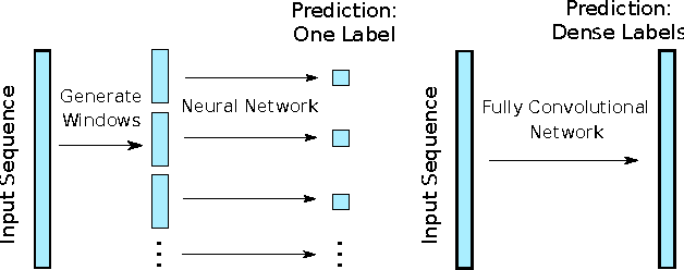 Figure 3 for Efficient Dense Labeling of Human Activity Sequences from Wearables using Fully Convolutional Networks