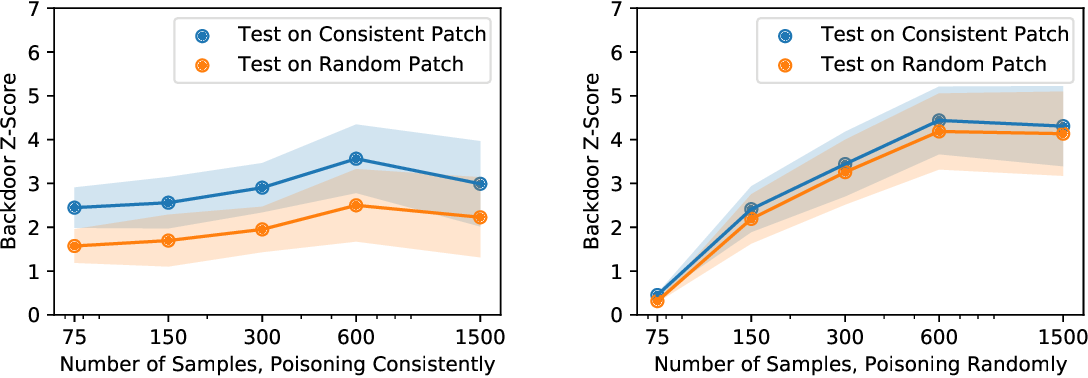 Figure 4 for Poisoning and Backdooring Contrastive Learning