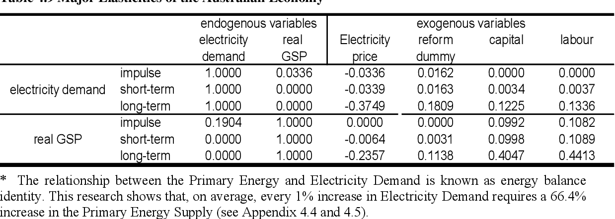 Electricity industry reform in Australia : rationale