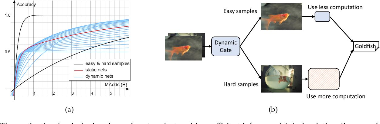 Figure 1 for DS-Net++: Dynamic Weight Slicing for Efficient Inference in CNNs and Transformers
