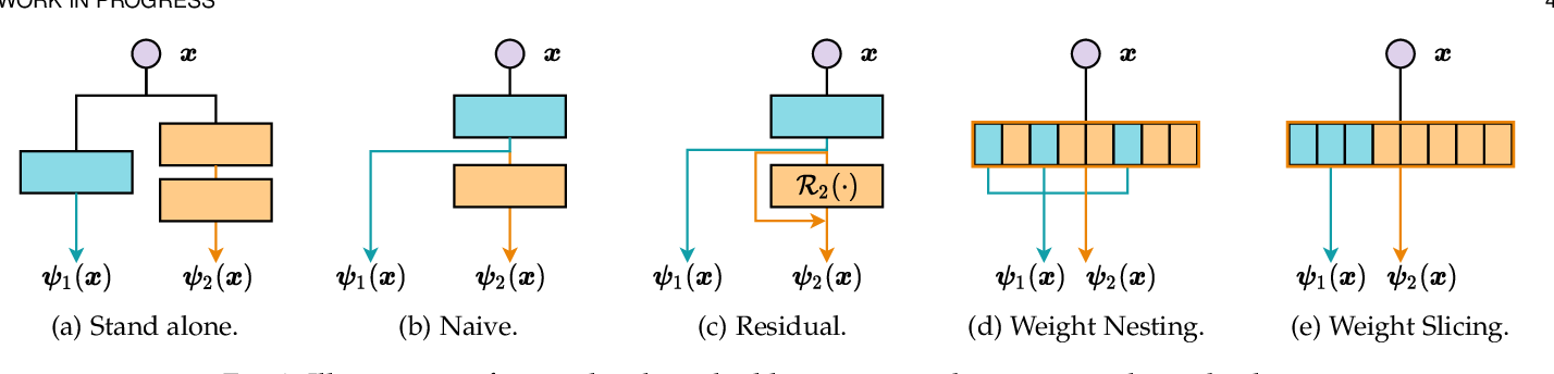 Figure 3 for DS-Net++: Dynamic Weight Slicing for Efficient Inference in CNNs and Transformers