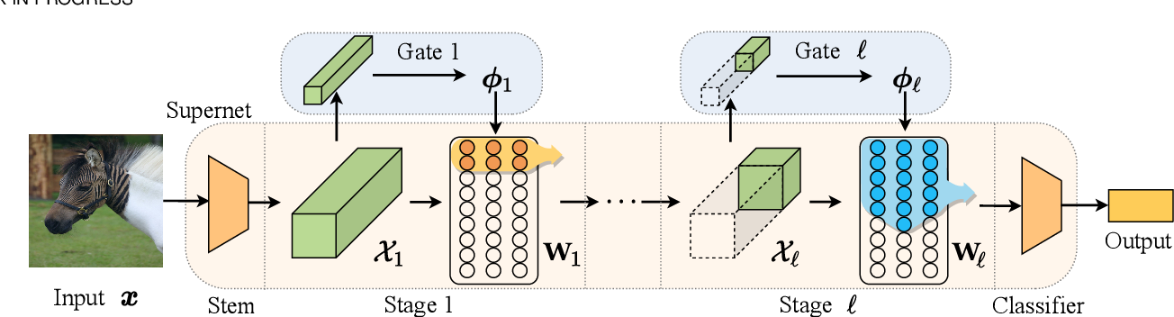 Figure 4 for DS-Net++: Dynamic Weight Slicing for Efficient Inference in CNNs and Transformers