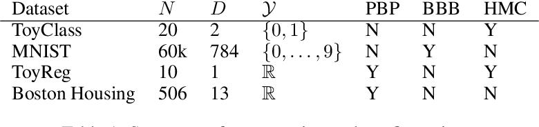 Figure 1 for Bayesian Dark Knowledge