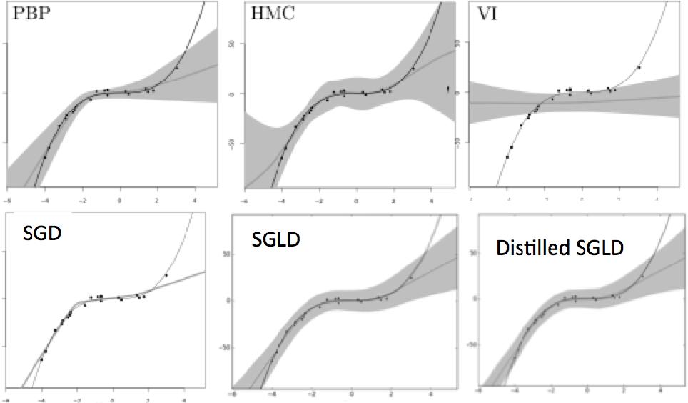 Figure 3 for Bayesian Dark Knowledge