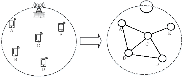 Figure 1 for Distributed Learning for Time-varying Networks: A Scalable Design