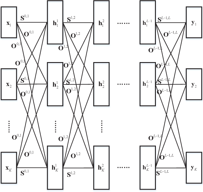 Figure 2 for Distributed Learning for Time-varying Networks: A Scalable Design