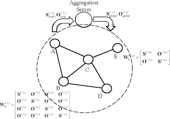 Figure 3 for Distributed Learning for Time-varying Networks: A Scalable Design