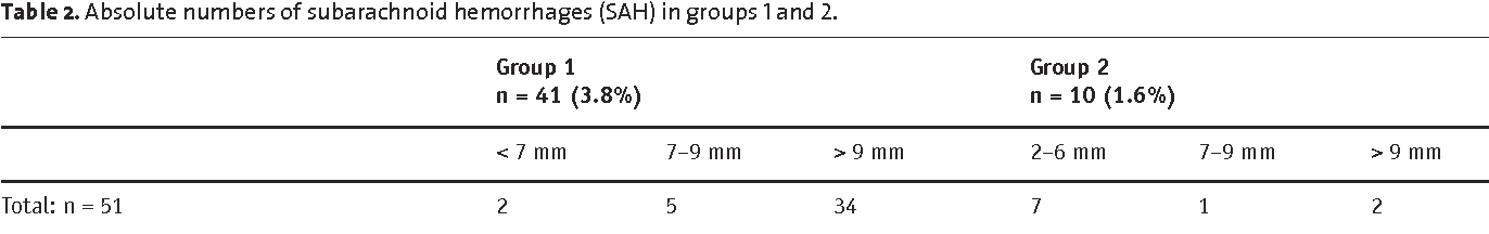 Table 2. Absolute numbers of subarachnoid hemorrhages (SAH) in groups 1 and 2.