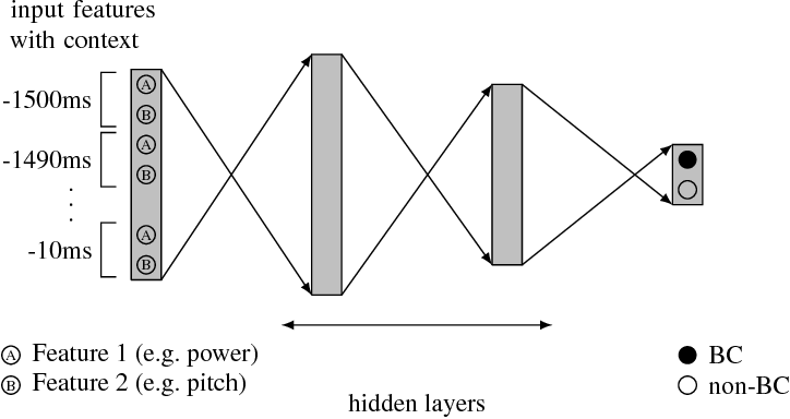 Figure 1 for Yeah, Right, Uh-Huh: A Deep Learning Backchannel Predictor