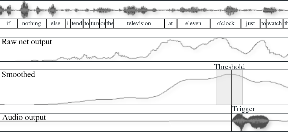 Figure 3 for Yeah, Right, Uh-Huh: A Deep Learning Backchannel Predictor