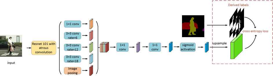 Figure 4 for Affinity Derivation and Graph Merge for Instance Segmentation