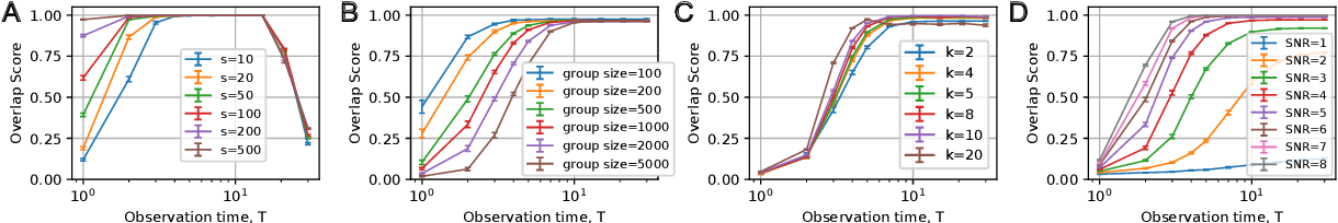 Figure 1 for Blind identification of stochastic block models from dynamical observations