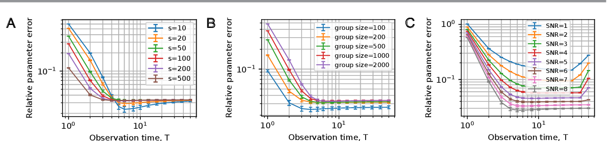 Figure 2 for Blind identification of stochastic block models from dynamical observations