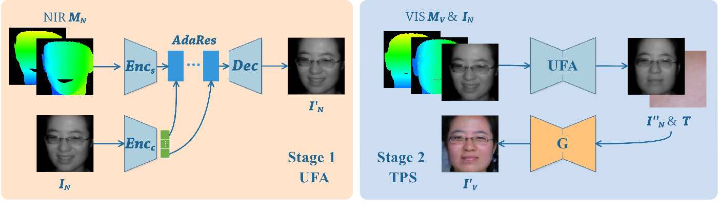 Figure 3 for Pose Agnostic Cross-spectral Hallucination via Disentangling Independent Factors