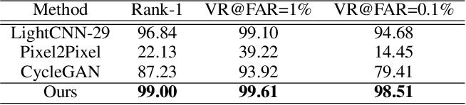 Figure 2 for Pose Agnostic Cross-spectral Hallucination via Disentangling Independent Factors