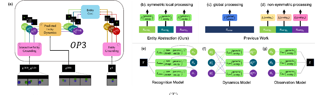 Figure 1 for Entity Abstraction in Visual Model-Based Reinforcement Learning