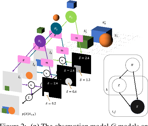 Figure 3 for Entity Abstraction in Visual Model-Based Reinforcement Learning