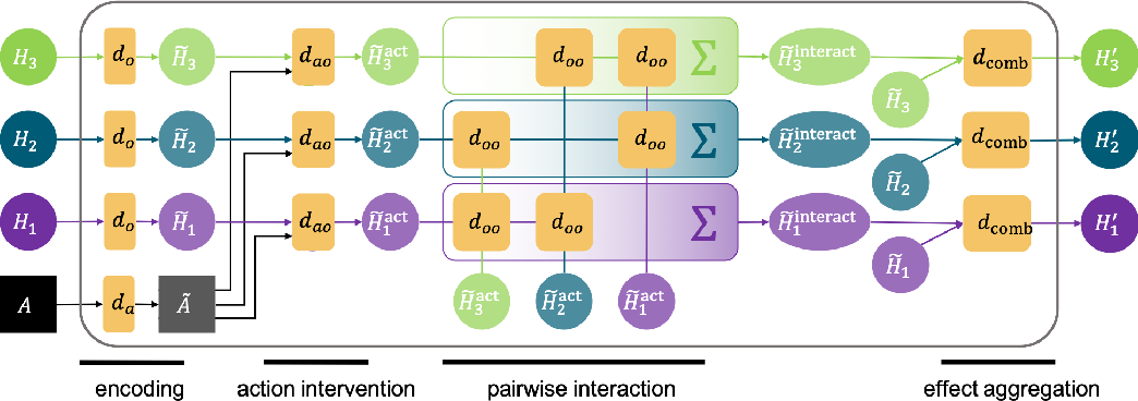 Figure 4 for Entity Abstraction in Visual Model-Based Reinforcement Learning