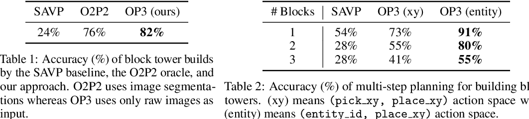Figure 2 for Entity Abstraction in Visual Model-Based Reinforcement Learning