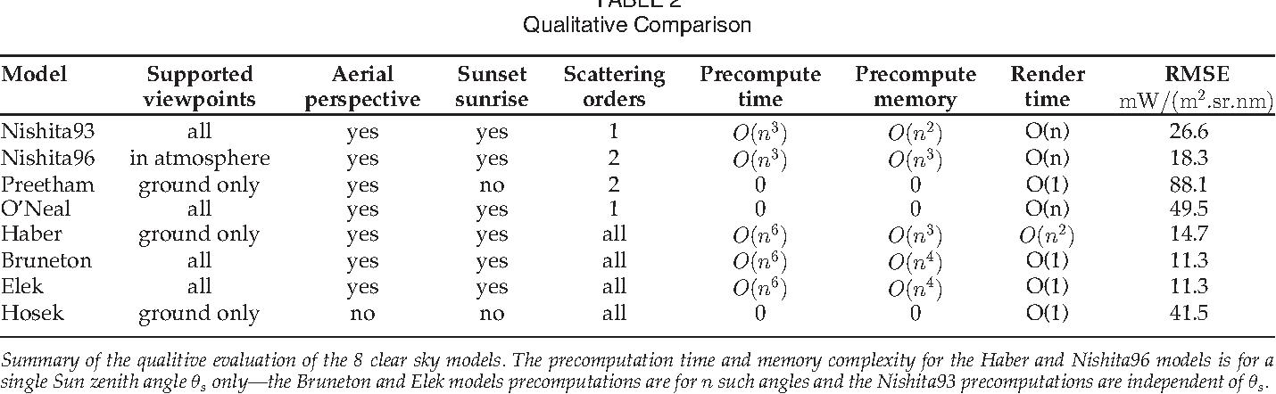TABLE 2 Qualitative Comparison