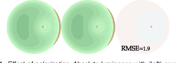 Fig. 11. Effect of polarization. Absolute luminance with (left) or without (middle) polarization, and the relative error between the two (right).