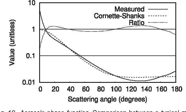 Fig. 12. Aerosols phase function. Comparison between a typical measured phase function for aerosols, and the Cornette-Shanks analytical model for the corresponding asymmetry factor.