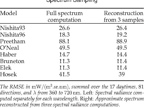 TABLE 3 Spectrum Sampling