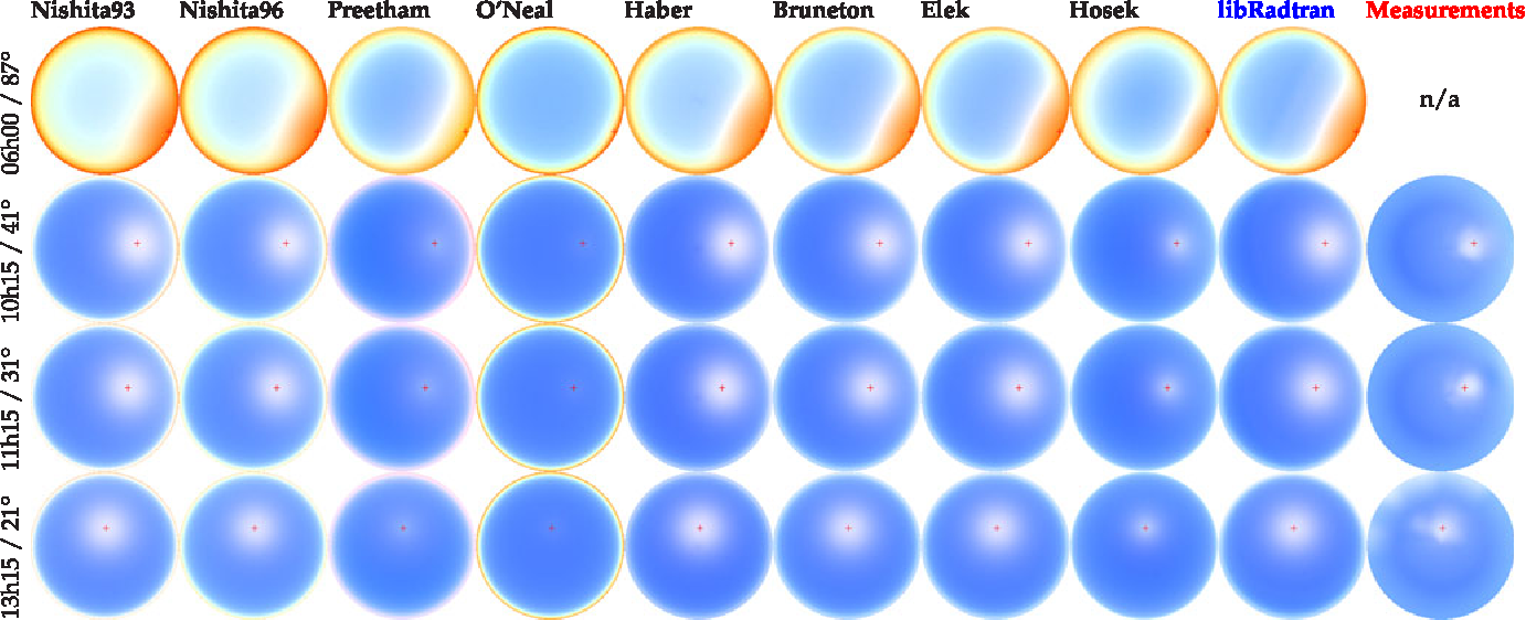 Fig. 4. Chromaticity. The rg-chromaticity, ðr; g; bÞ=maxðr; g; bÞ, obtained with each model. The measurements are interpolated using bicubic spherical interpolation before being converted to chromaticity values.