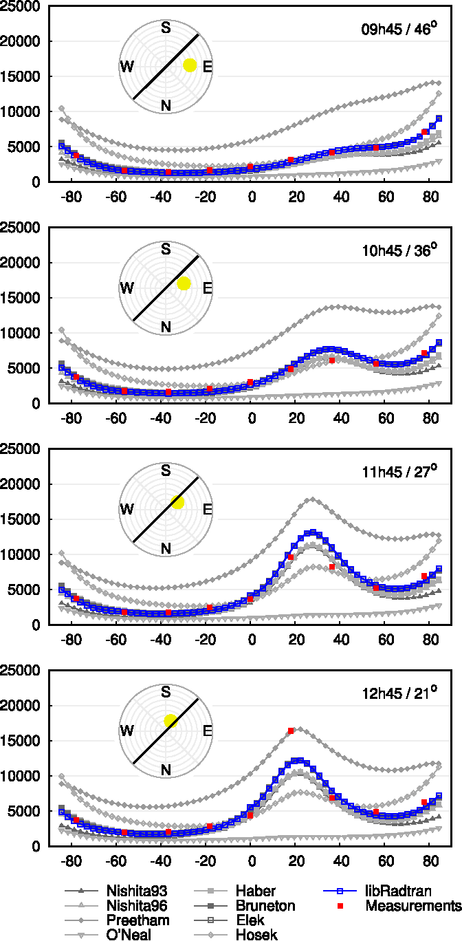 Fig. 7. Luminance profiles. The sky luminance in cd:m 2 in a fixed vertical plane (black line), as a function the view zenith angle, for different time of day/sun zenith angle values.