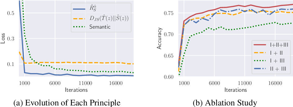 Figure 4 for Beyond $\mathcal{H}$-Divergence: Domain Adaptation Theory With Jensen-Shannon Divergence