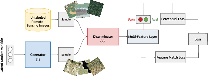 Figure 1 for MARTA GANs: Unsupervised Representation Learning for Remote Sensing Image Classification