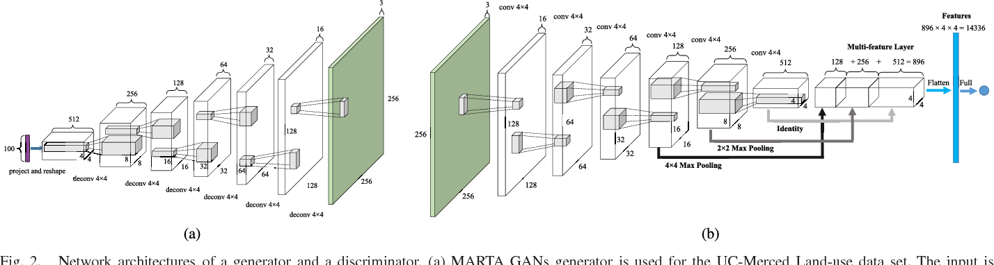 Figure 2 for MARTA GANs: Unsupervised Representation Learning for Remote Sensing Image Classification