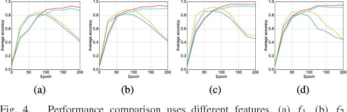 Figure 4 for MARTA GANs: Unsupervised Representation Learning for Remote Sensing Image Classification