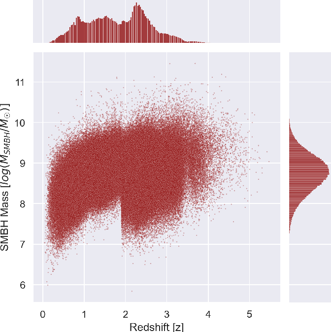 Figure 1 for AGNet: Weighing Black Holes with Deep Learning