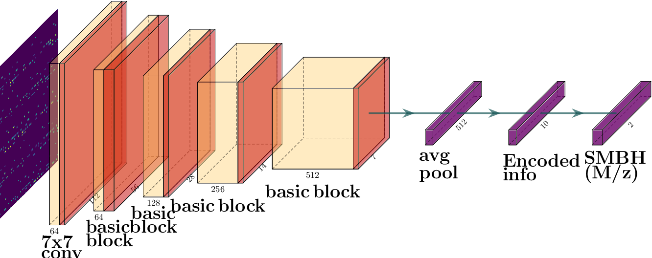 Figure 3 for AGNet: Weighing Black Holes with Deep Learning