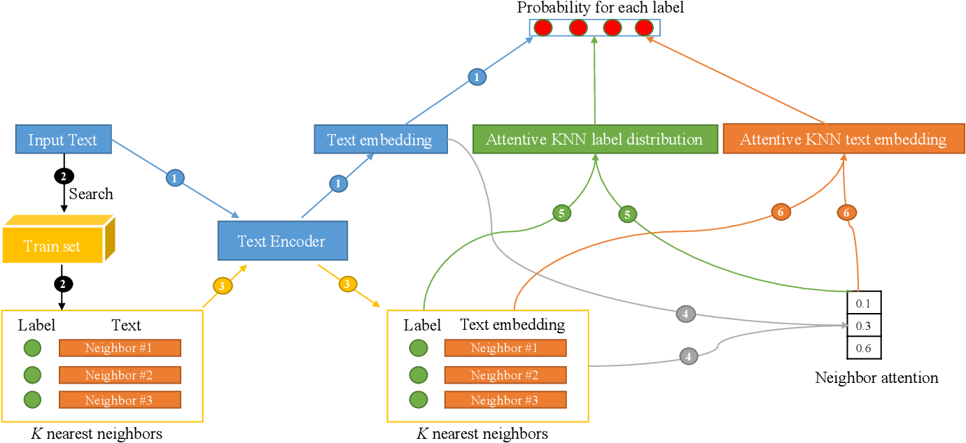 Figure 1 for $k$-Nearest Neighbor Augmented Neural Networks for Text Classification