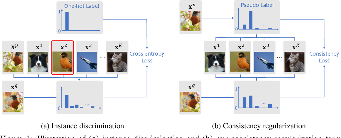 Figure 1 for CO2: Consistent Contrast for Unsupervised Visual Representation Learning
