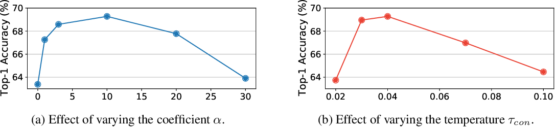 Figure 4 for CO2: Consistent Contrast for Unsupervised Visual Representation Learning