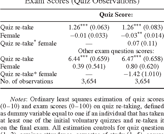 GENDER DIFFERENCES IN EXAMINATION BEHAVIOR - Semantic Scholar