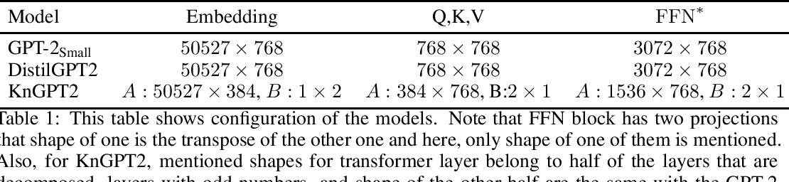 Figure 1 for Kronecker Decomposition for GPT Compression
