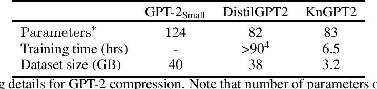 Figure 3 for Kronecker Decomposition for GPT Compression
