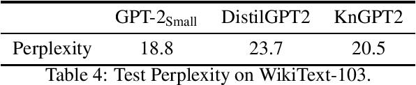 Figure 4 for Kronecker Decomposition for GPT Compression