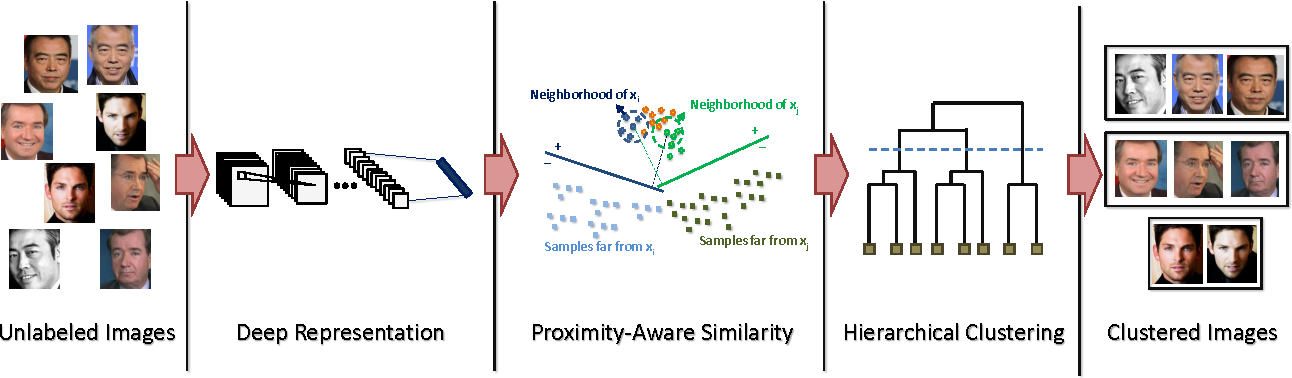 Figure 1 for A Proximity-Aware Hierarchical Clustering of Faces
