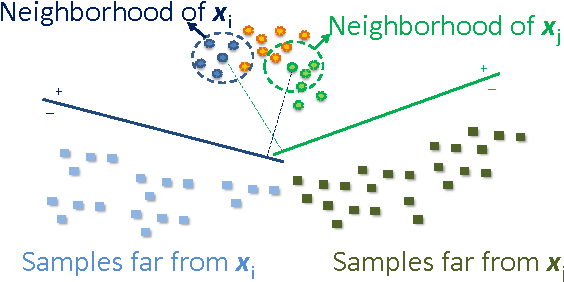 Figure 2 for A Proximity-Aware Hierarchical Clustering of Faces