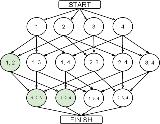 Figure 1 for Developing parsimonious ensembles using predictor diversity within a reinforcement learning framework