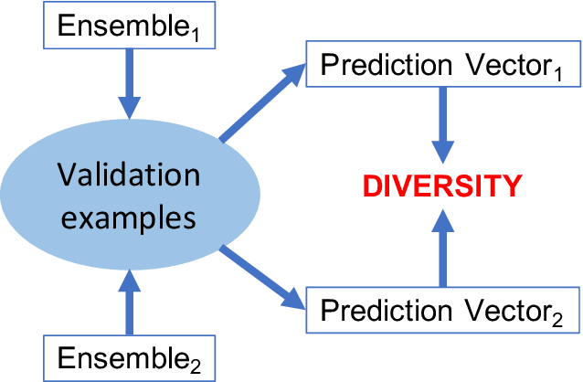 Figure 2 for Developing parsimonious ensembles using predictor diversity within a reinforcement learning framework