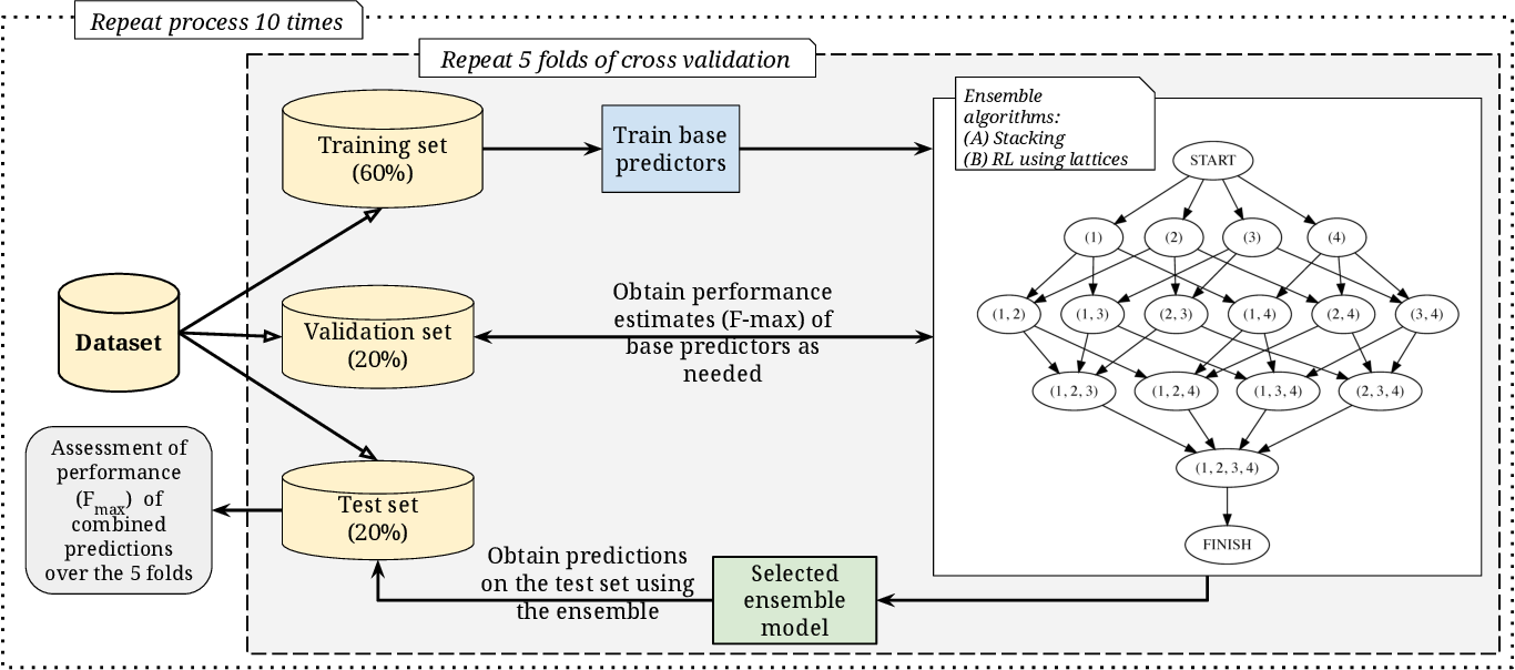 Figure 3 for Developing parsimonious ensembles using predictor diversity within a reinforcement learning framework