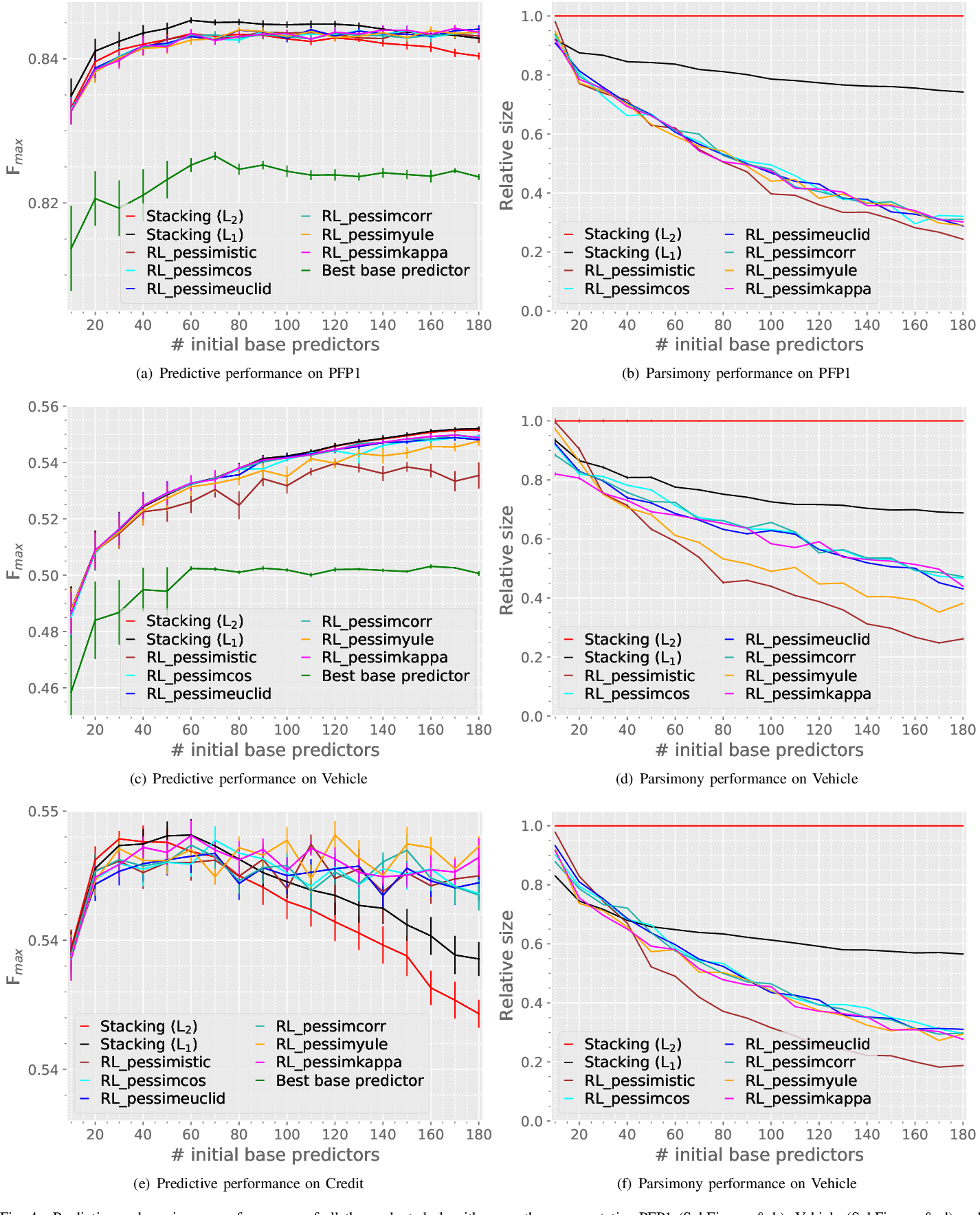 Figure 4 for Developing parsimonious ensembles using predictor diversity within a reinforcement learning framework